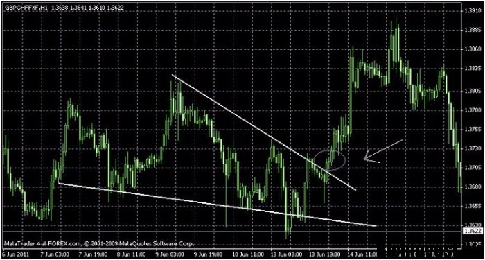 GTrade System Suisse S